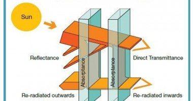 Solar control diagram